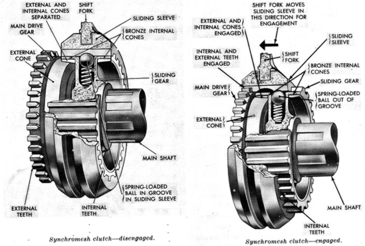 A synchromesh clutch operates as follows: when the transmission control lever is moved by the driver to the third speed or direct-drive position, the shift fork moves the sliding gear and sliding sleeve forward as a unit until the internal cone on the sliding gear engages the external cone on the main drive gear. This action brings the two gears to the same speed and stops endwise travel of the sliding gear. The sliding sleeve then slides over the balls and engages the external teeth on the main drive gear, locking the main drive gear and transmission main shaft together. When the transmission control lever is shifted to the second-speed position, the sliding gear and sleeve move rearward and the same action takes place, locking the transmission main shaft to the second-speed main shaft gear. On most older transmissions, a synchromesh clutch is not fitted to first or reverse gears. First speed is engaged by a dog clutch or a sliding gear. Reverse is always engaged by means of a sliding gear. In a few older types of transmissions it was possible to engage reverse gear while moving forward — though this could generally be done only once.