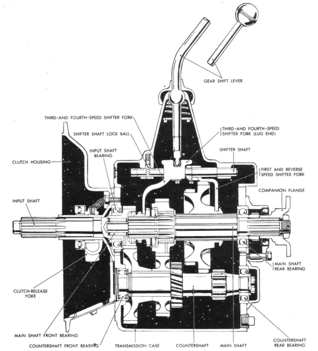 Motor vehicle transmissions may be divided into two basic types: manual and automatic. There are three basic types of manual transmissions: the sliding gear, the planetary, and the friction disk, though the sliding-gear type — such as this three-speed — is the most common today, and is what most people think of when manual transmissions are mentioned.