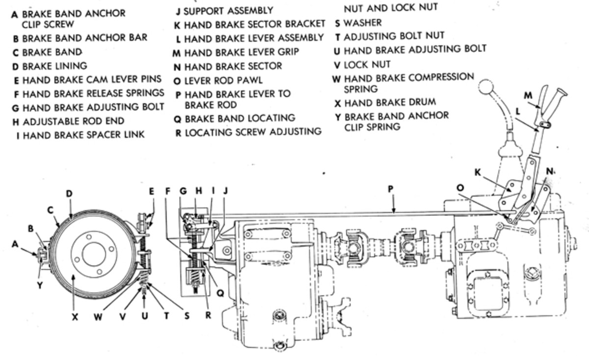 There are two basic types of mechanical parking brake systems used on most vehicles with hydraulic service brakes, as well as on many vintage vehicles equipped with air brakes. The first type uses a drum or disk on the transmission or transfer case output. When a lever or handle is pulled in the driver's compartment, it actuates a rod or cable linkage and a brake band, brake shoes, or brake pads clamp to the drum or disk, locking the drive shaft so the vehicle's rear wheels can't turn. This system is used on many common HMVs, including most jeeps, Dodge WCs and M37s, Kaiser M715s, some early model HMMWVs, most deuce-and-a-halfs, five-ton trucks, and also on many larger vehicles and construction or material-handling equipment.