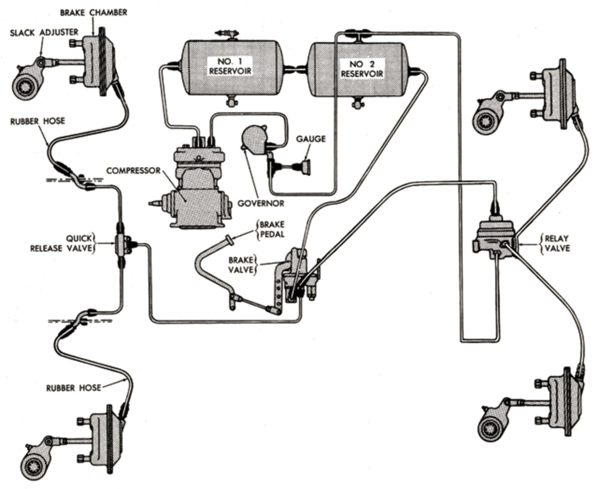 """For vehicles with air brakes, one would naturally check the compressor, air tanks and the entire system for leaky lines or fittings. Vintage air brake systems often have a separate unloader valve (or """"governor"""") which may have to be unstuck for the system to build up pressure."""