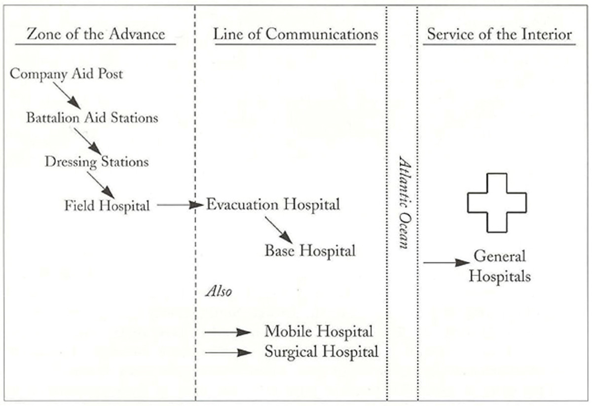 The echelons of US Army medical care in the AEF are visible in this simple diagram which starts at the Company Aid Post and reaches all the way back to the large General Hospitals located in the United States. Courtesy US Army.