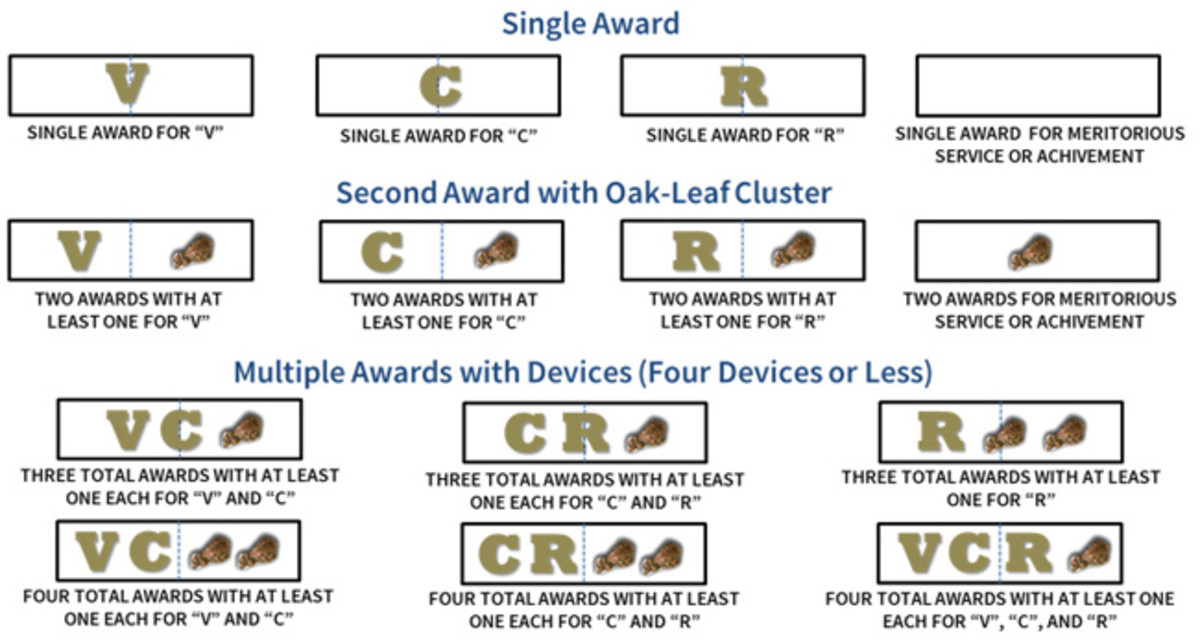 This chart shows the appropriate wear of the V (Valor), C (Combat), and R (Remote) devices and Oak Leaf Clusters for multiple awards.