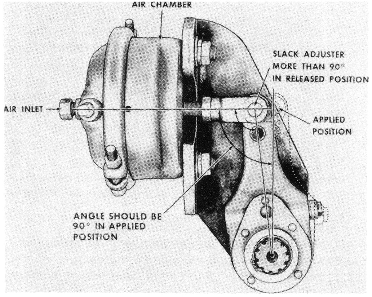 Note that a properly adjusted slack adjuster is at ninety degrees to its shaft when the brakes are applied. This provides maximum braking force.