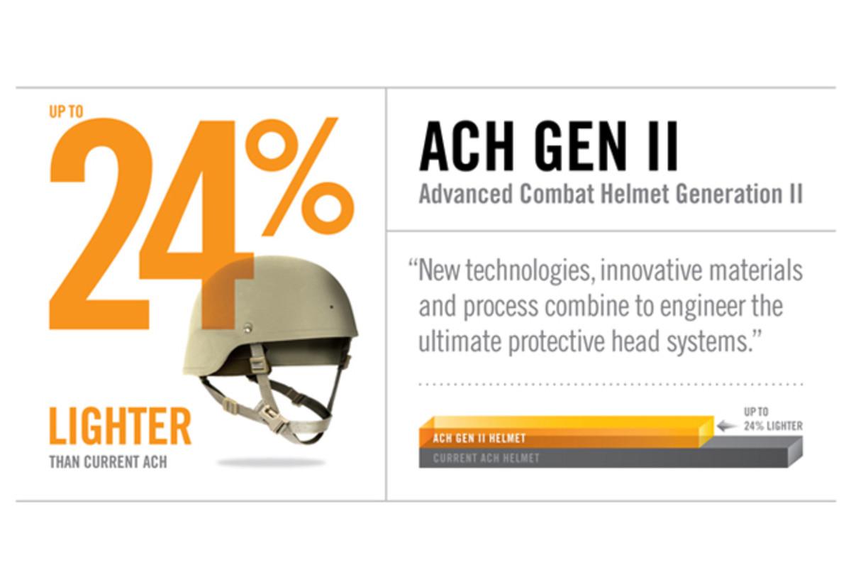 ACH GEn II