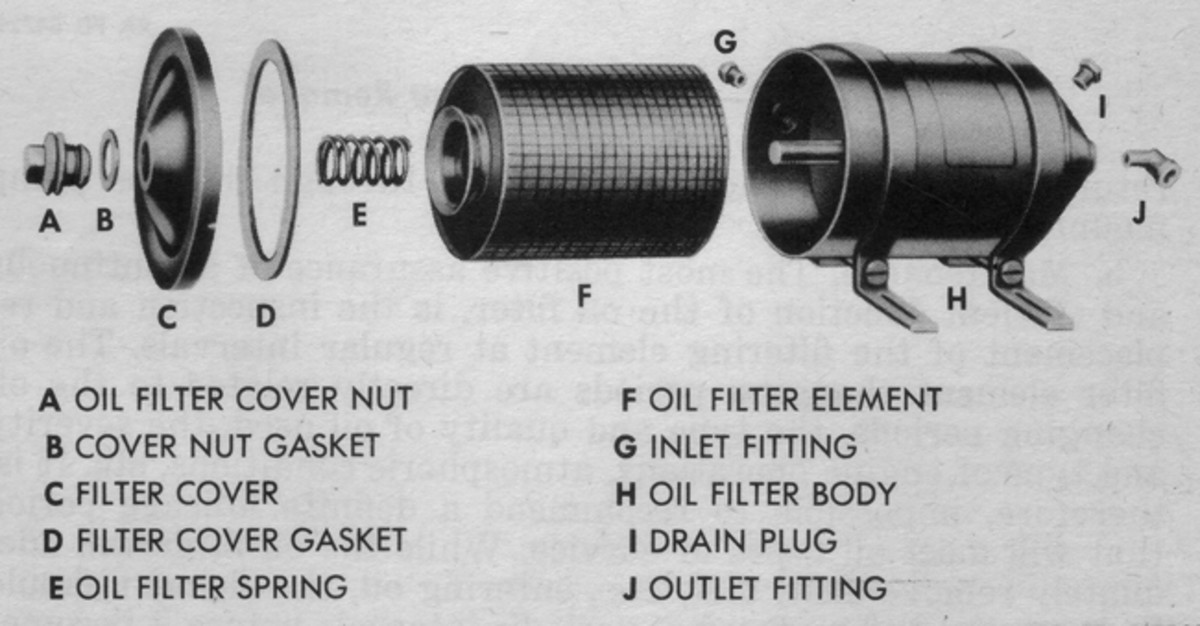 Components of a typical Military Standard Senior bypass type oil filter. Note the sealing washer under the top cover bolt, as well as the cover gasket, both of which should be replaced each time the unit is serviced. Elements for this type of filter as still available from many commercial truck and equipment parts suppliers.