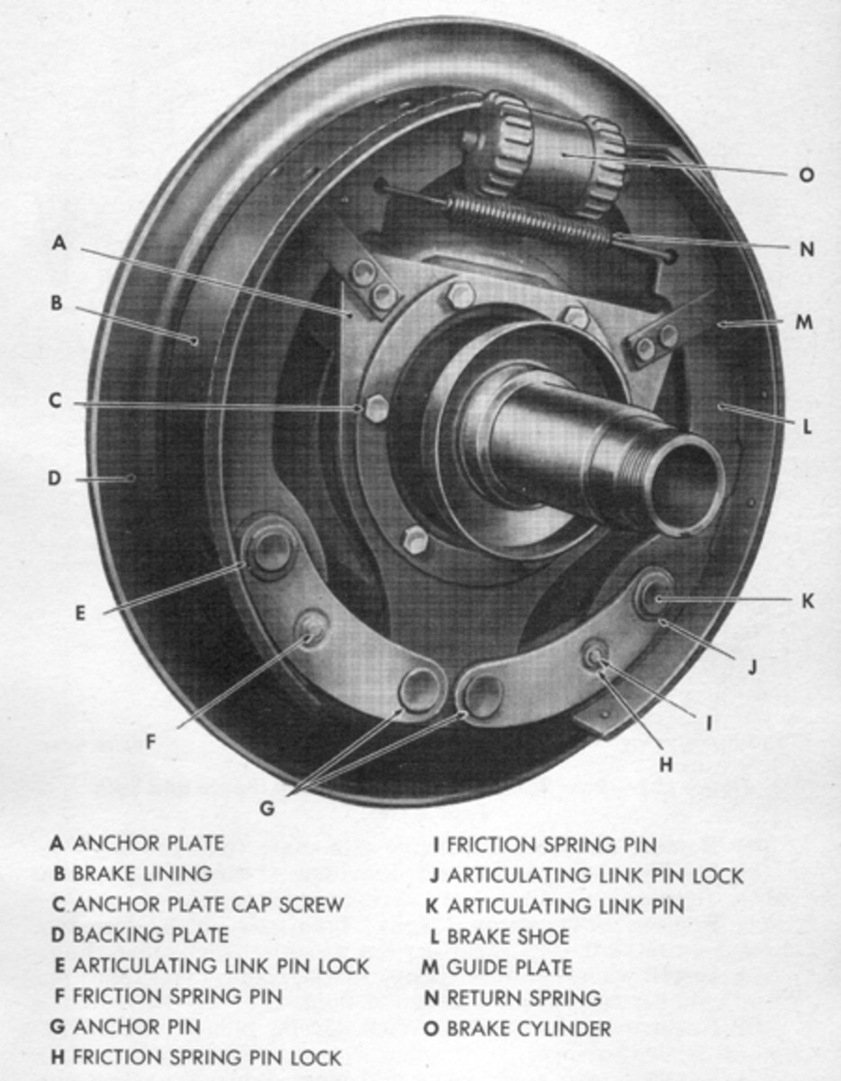The gradual wearing away of brake shoe lining material, and to a lesser degree wear of the brake drums themselves, is of course determined by how a vehicle is used and how much it is driven.