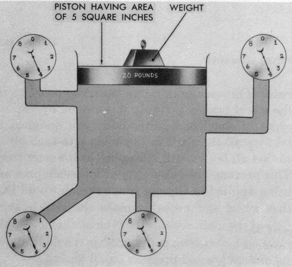 Since, for most practical purposes on this planet, a liquid is not compressible, any force, such as one's foot on a brake pedal, is distributed equally throughout a confined liquid, which in this case is the brake fluid in a vehicle's system.