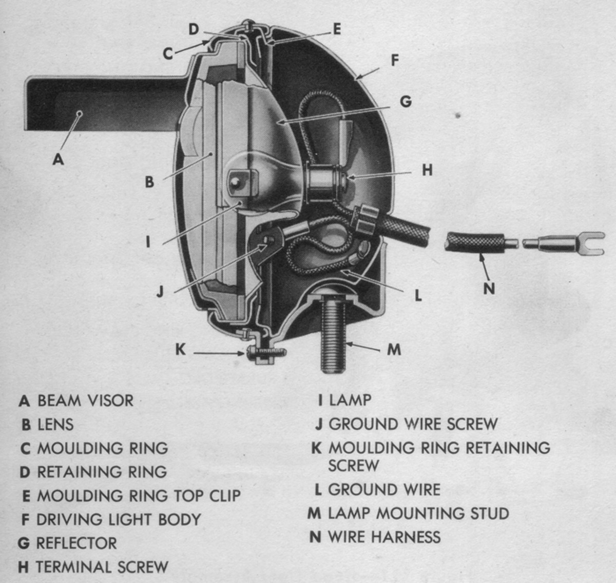 The blackout driving lamp of both WWII and many M-series vehicles consisted of a sealed-beam unit with a special lens and metal shield which allowed only a thin slit of light to be projected directly ahead. of the vehicle.