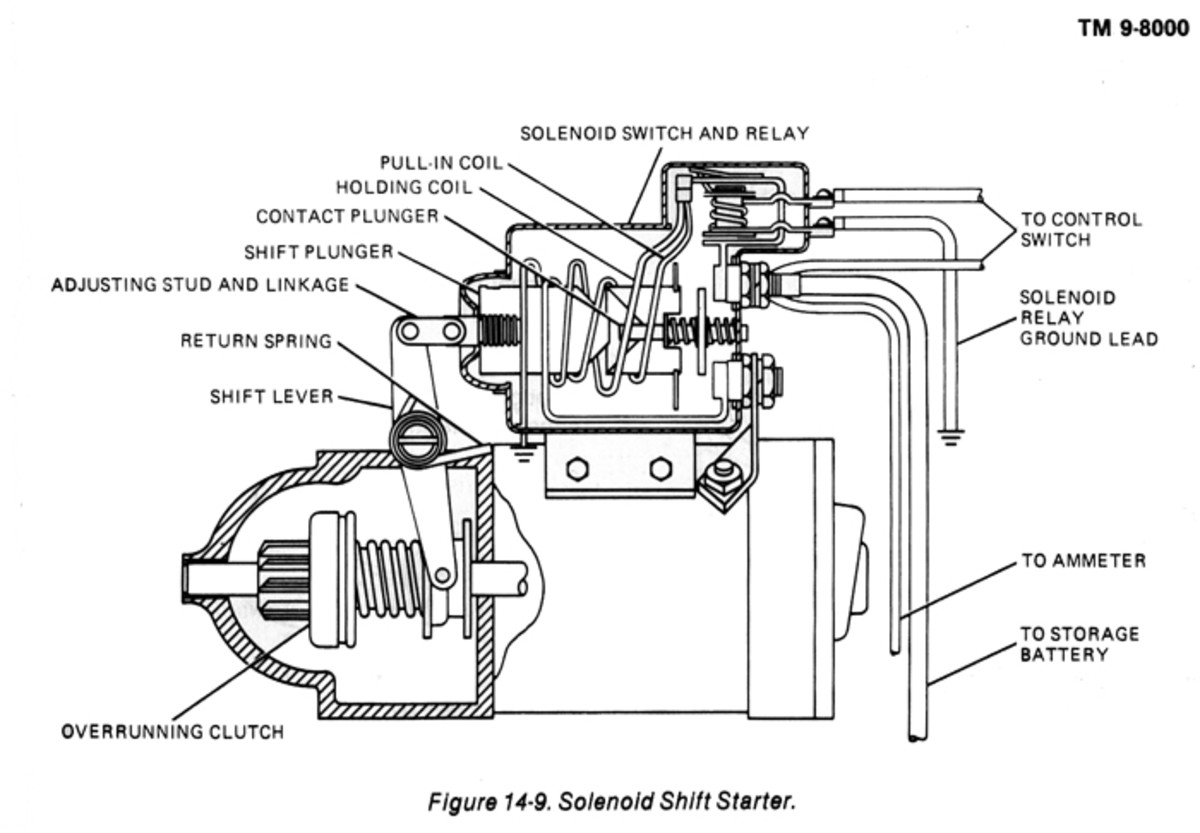 The remotely operated start switch relies on relay contacts and a solenoid operated shift lever to engage the flywheel gear and crank the engine. The smaller relay shown on top may be separated entirely from the start motor housing for easy service.