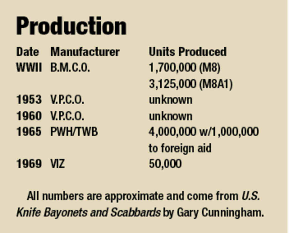Estimated production numbers courtesy of Gary Cunningham, author of US Knife Bayonets and Scabbards