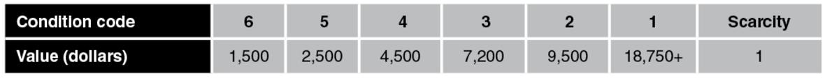 M880 values, updated 2021