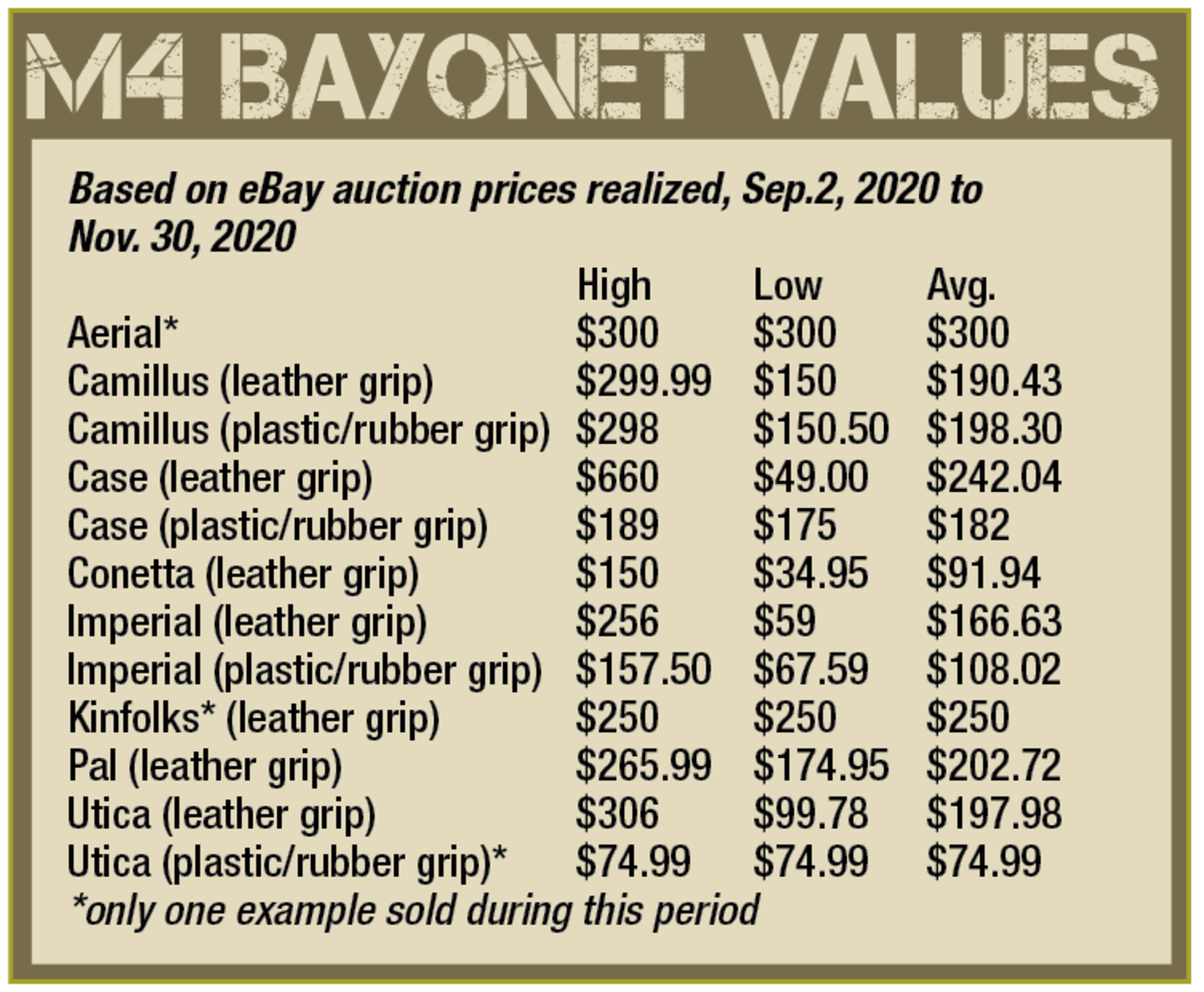 M4 Bayonet Values: Pricing is based on eBay auction prices realized, Sep.2, 2020 to Nov. 30, 2020.