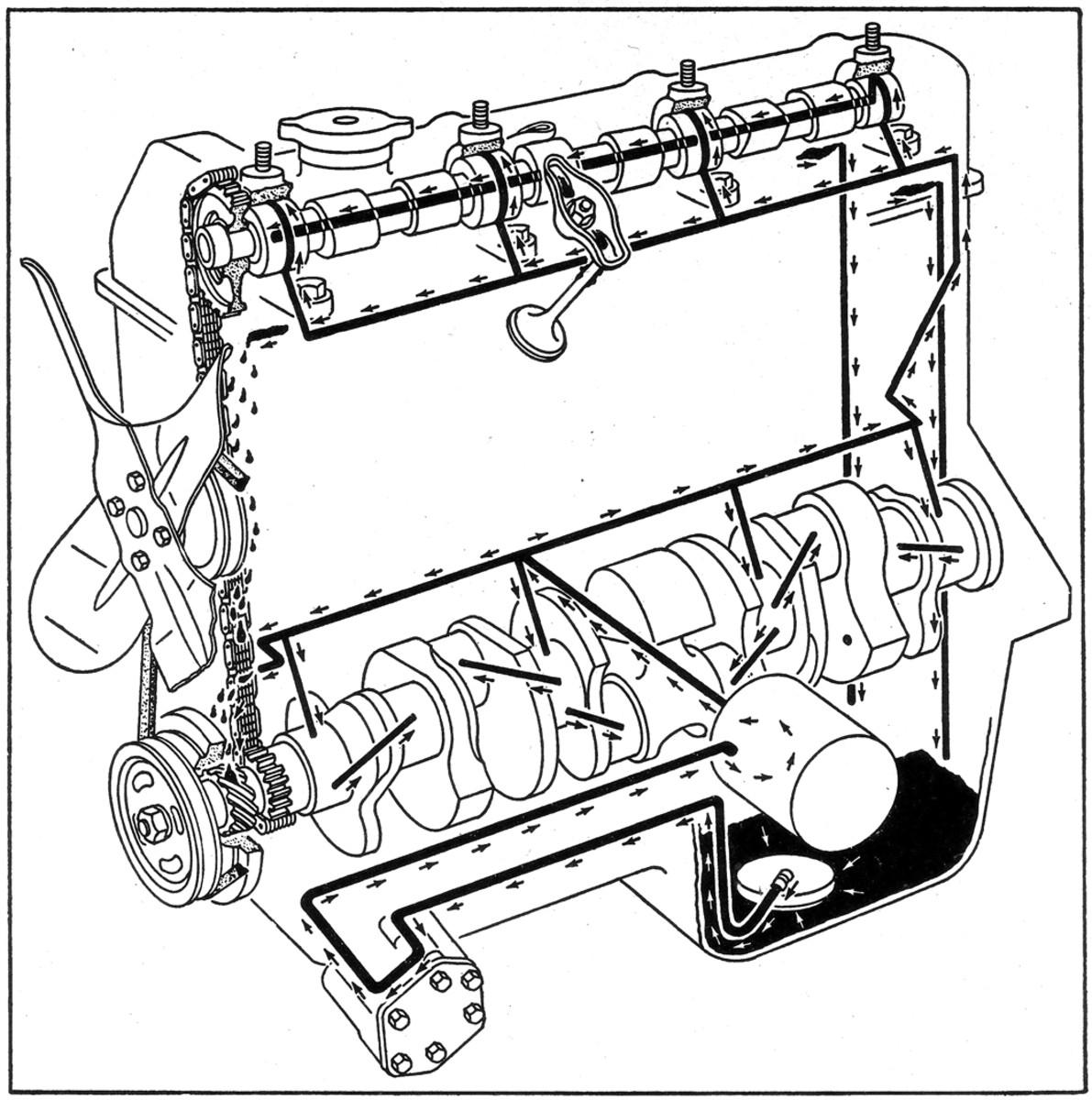 """Full-flow """"spin-on"""" oil filter on a Kaiser M715 engine."""
