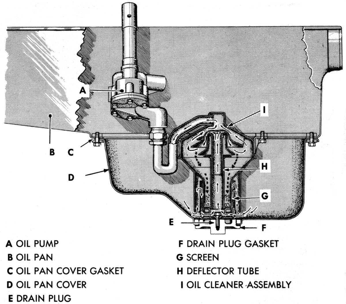 GMC 270 engine as used in CCKW type trucks, showing in-pan oil filter screen, and oil circulation.