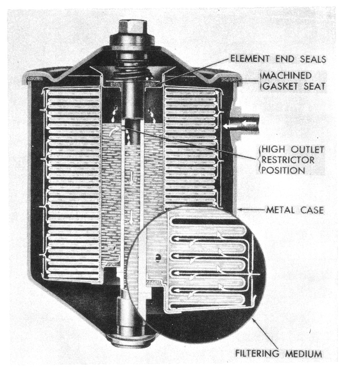 Most bypass oil filters, such as this Military Standard Junior used on many common HMVs, function at all pressures whenever the engine is running. In other words, they are an alternate route for a portion of the oil to take as it circulates through the engine. Oil is pumped into them — usually from an oil gallery in the engine block — and then is dumped back into the pan or timing cover after being filtered. So, even if your WC is only running 5 psi of oil pressure, at least its bypass filter is filtering... assuming it has the right element and isn't clogged with crud.