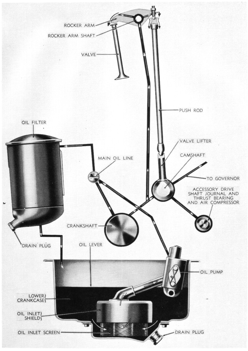 A bypass type oil filter cleans only a portion of the oil each time it makes a circuit through the engine, so it can trap smaller particles of dirt, grit and metal. During the late 1930s up into the mid-1960s, there was a proliferation of aftermarket bypass oil filters. Just about every company that made filter elements also offered cases to put them in, with the result that there was a bewildering array of filter choices. Unfortunately, for the owners of vintage vehicles today, it's almost impossible to find the elements for many vintage bypass oil filters, especially aftermarket types.