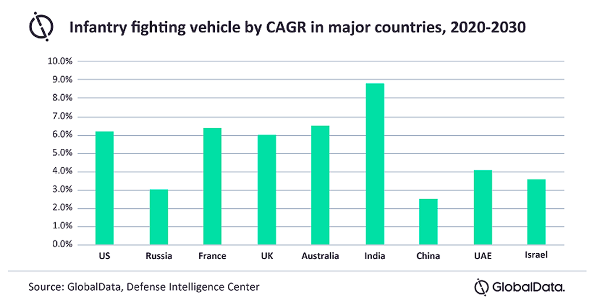 Global Armed Vehicles