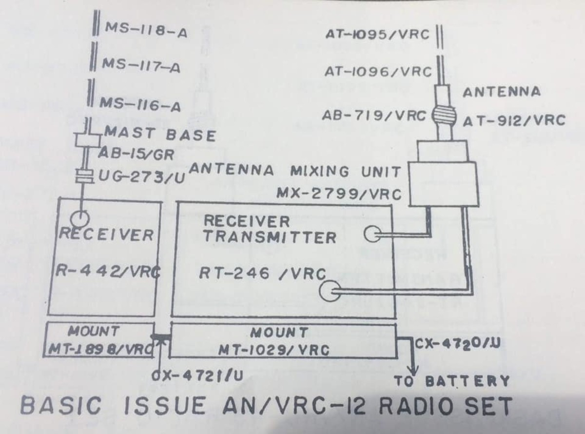 Configuration for the basic VRC-12 series