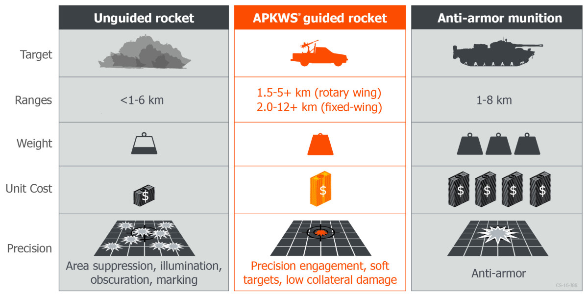 The APKWS rocket bridges the gap between unguided rockets and anti-armor munitions, consistently delivering pinpoint accuracy to soft targets at a low cost.