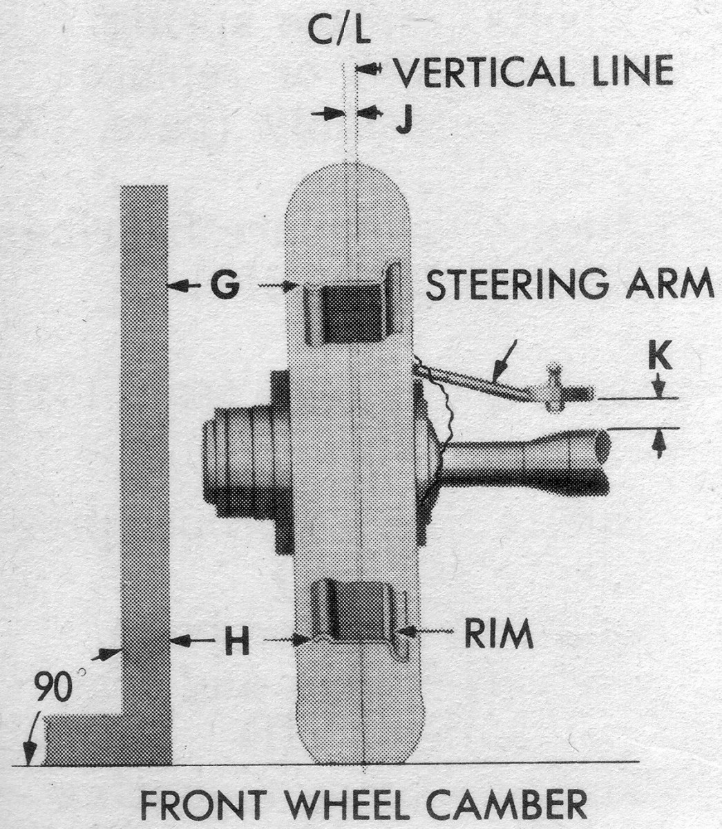 The second main factor in front end alignment is CAMBER. Camber is the angle, measured in degrees, that a vehicle's steering knuckle pivots are tilted outward away from the vehicle's center line. Like caster, camber is usually built in at the factory and meant to be permanent for the life of the vehicle.
