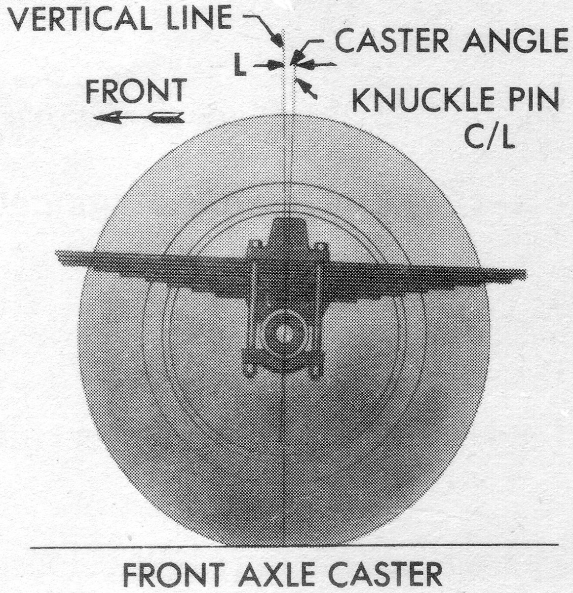 The first of the three main factors in front end alignment is CASTER. Caster is the angle, measured in degrees, that a vehicle's steering knuckle pivots are tilted away from vertical when viewed from the side. Most road vehicles have positive caster: the pivots are tilted back toward the rear of the vehicle.
