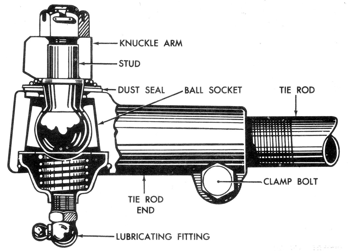 The condition of the tie-rod ends is vital to maintaining proper TOE-IN and preventing shimmy. Unless these ends are tight, TOE-IN adjustment is useless, and your vehicle will probably shimmy, as well as wander and dart all over the road. Replace or tighten all loose tie-rod ends, and always keep them well lubed.