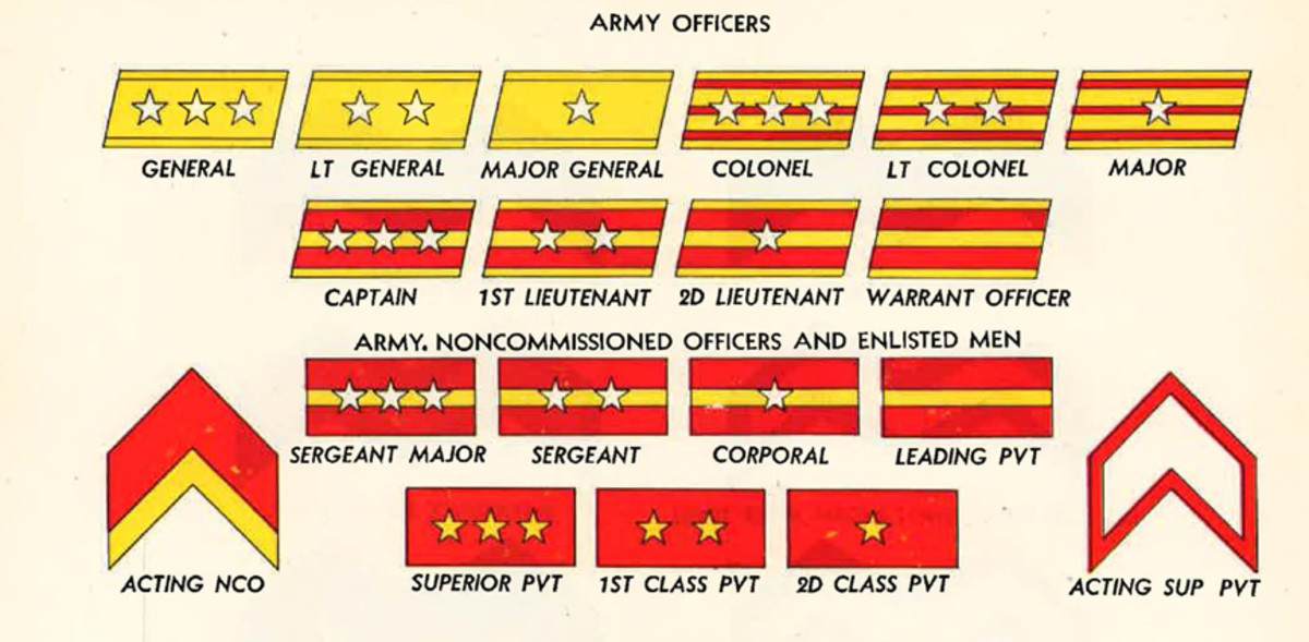 WWII Japanese Army rank insignia chart for officer and enlisted men.