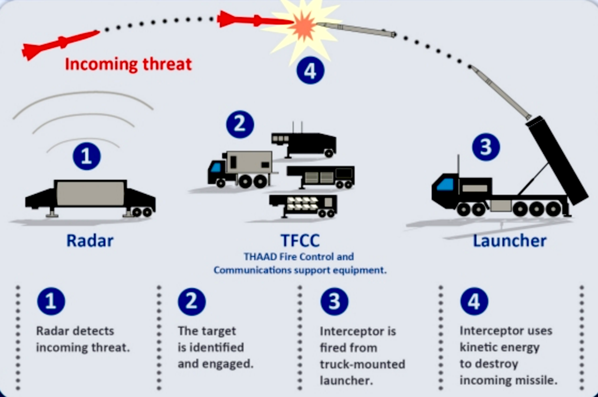 Diagram showing the four steps of a missile intercept